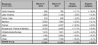 ENGIE financial information as of March 31, 2018 Sustained organic growth and full-year guidance confirmed