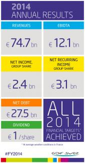 2014 annual results: all financial targets achieved