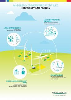 ENGIE celebrates the 10th anniversary of France's first cooperative wind farm, precursor to new development models