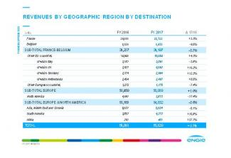 ENGIE 2017 Results: a successful strategic repositioning poised for growth