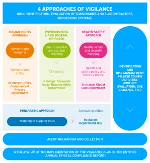 Approaches of vigilance