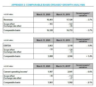 ENGIE financial information as of March 31, 2020