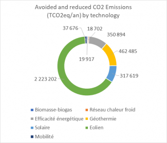 Avoided and reduced CO2 Emissions (TCO2eq/an) by technology