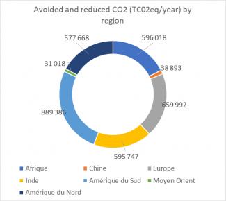 Avoided and reduced CO2 (TC02eq/year) by region