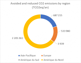 Avoided and reduced CO2 emissions by region (TCO2eq/an)