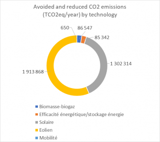 Avoided and reduced CO2 emissions (TCO2eq/year) by technology
