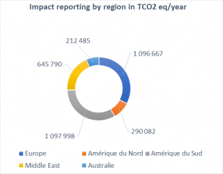 Impact reporting by region in TCO2 eq/year