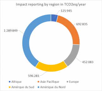 Impact reporting by region in TCO2eq/year