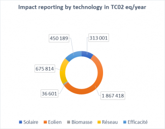Impact reporting by technology in TC02 eq/year